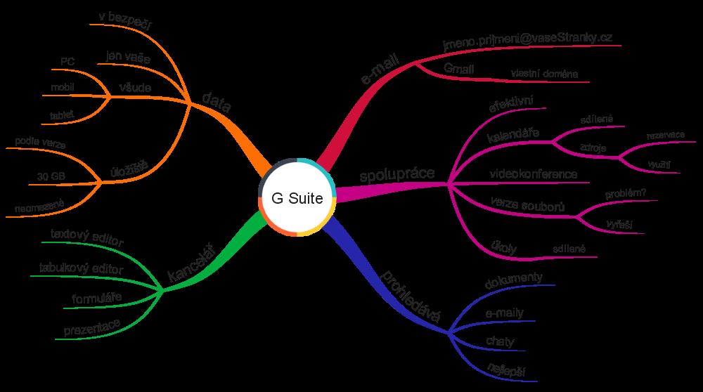 G Suite popis služby. E-mail, spolupráce, data, on-line kancelář, vyhledávání.