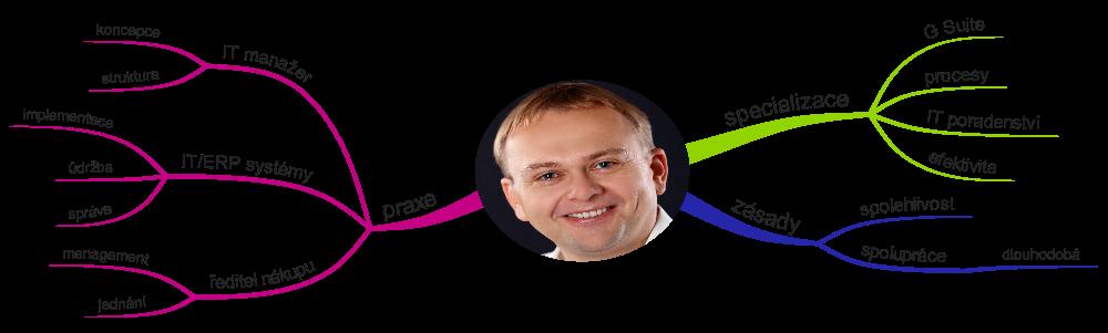 Profil Jiří Liška, praxe, specializace, zásady